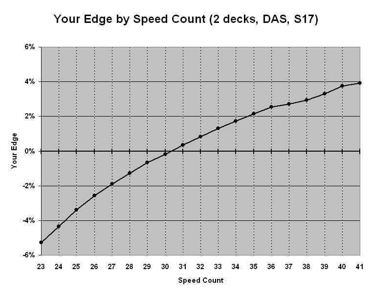 blackjack speed count